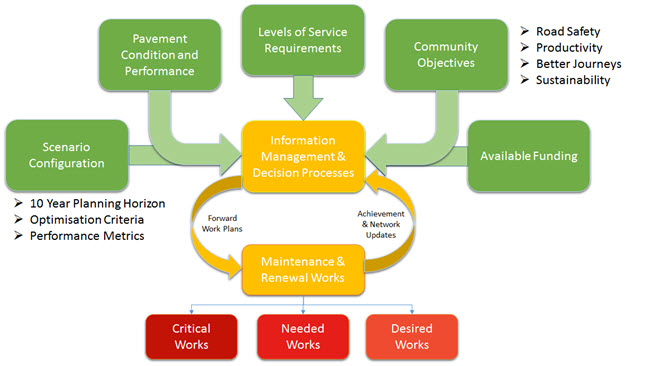 Figure 6: Investment Decision Criteria for Maintenance and Renewal Works